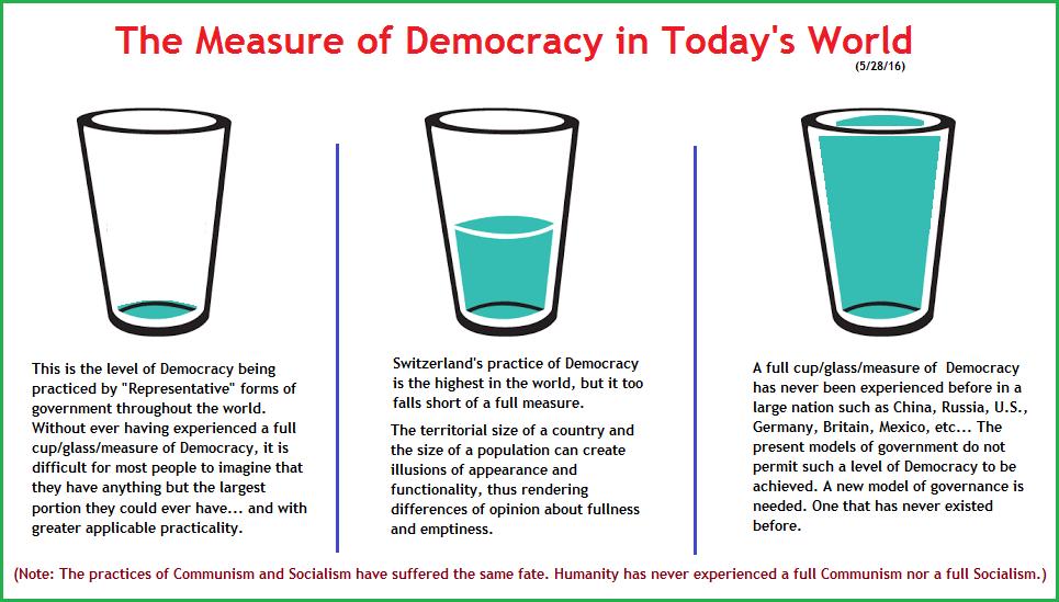 Measurements of different Democracy practices (53K)