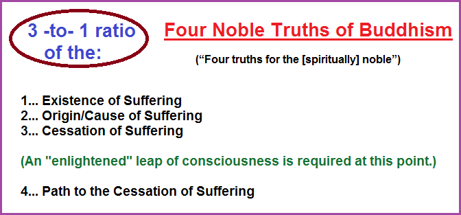 3 to 1 ratio of the four noble truths