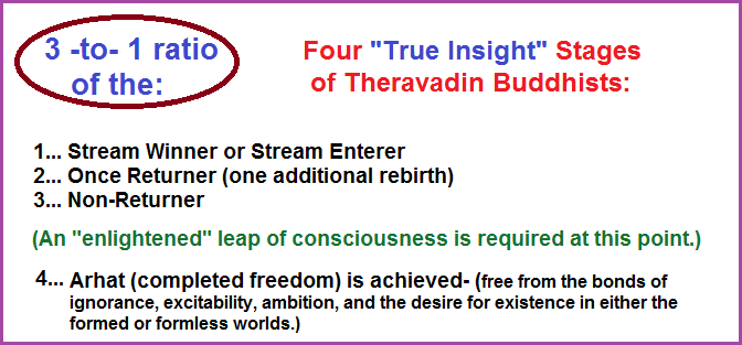 3 to 1 ratio of the four True Insight stages