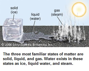 Most familiar states of matter