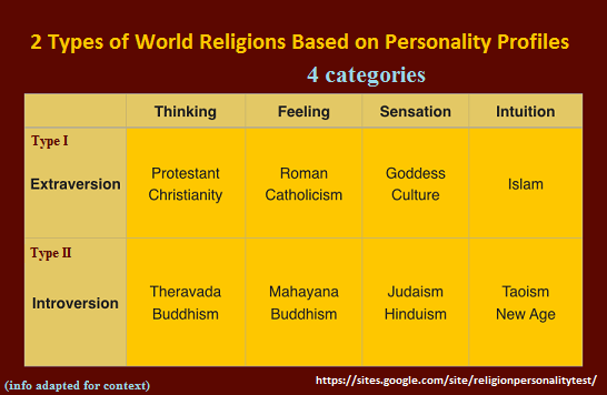 2 Religion types based on Personality profiles