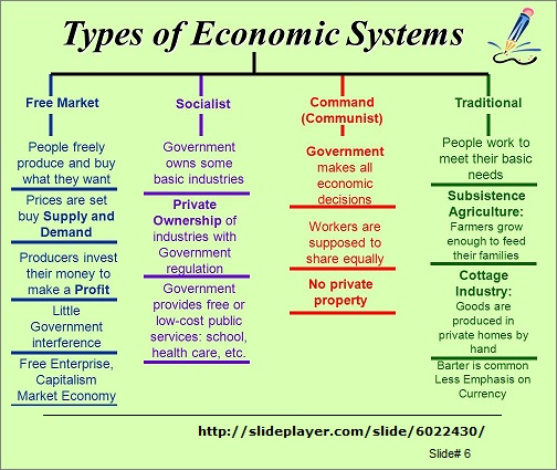 Text book versus reality: Types of Economic systems