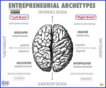 Entrepreneurial Archetypes