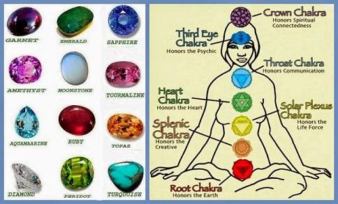 12 gemstones, 12 zodic signs, 12 chakras
