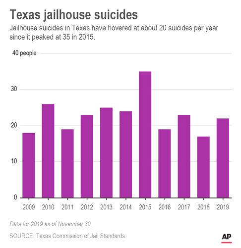 Texas jailhouse Sucides graph