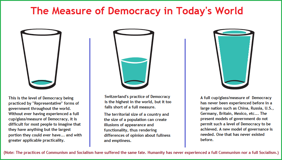 Measurements of Democracy (53K)