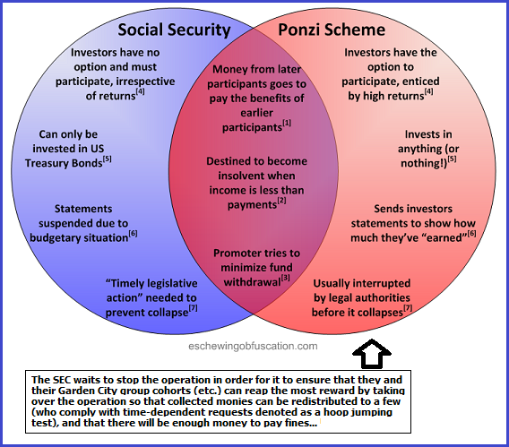 Social Security and Ponzi (164K)
