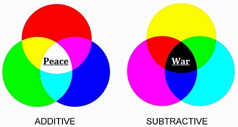 Additive and Subtractive color variations (27K)