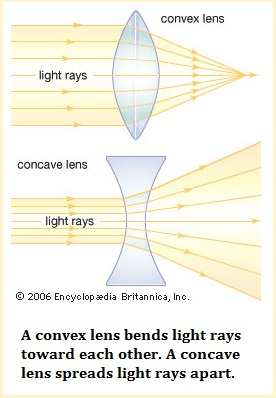 concave and convex lens types