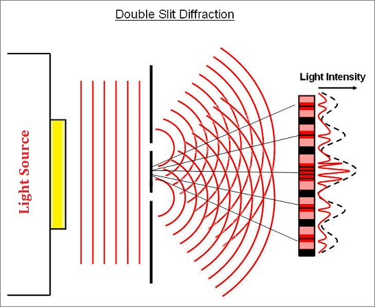 Diffraction waves in a double-slit experiment