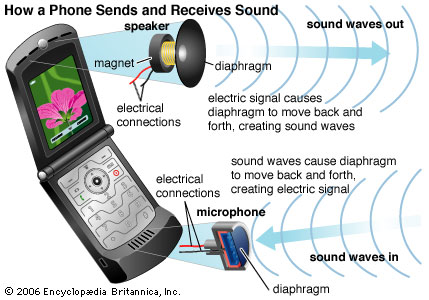 Diaphram of telephone is analgous to the word membrane