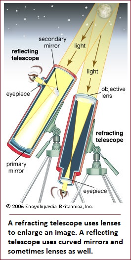 Image creation in the telescope