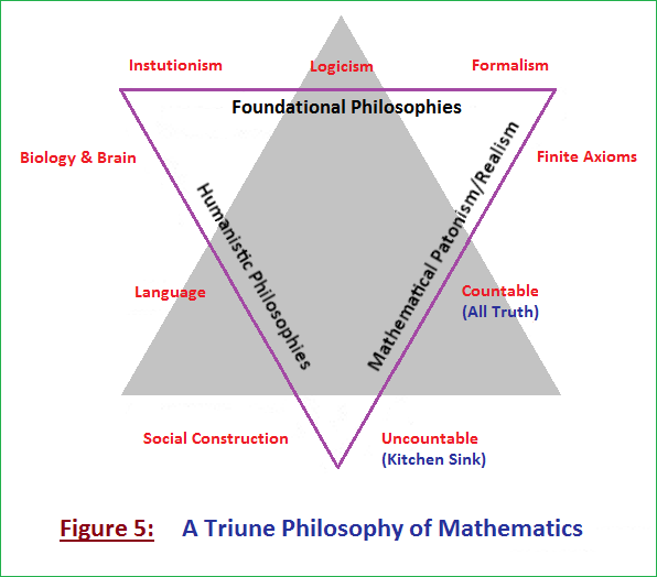 Figure 5: A triune philosophy of Mathematics