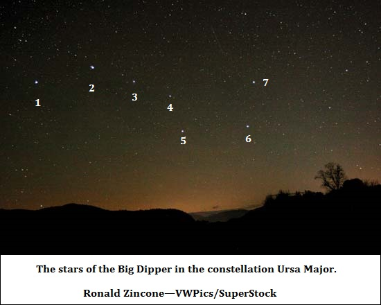 Enumerated stars of the Big dipper