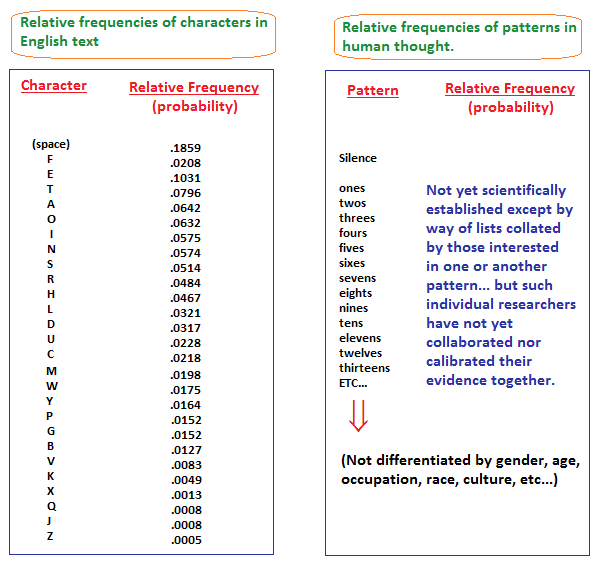 Relative frequencies of patterns