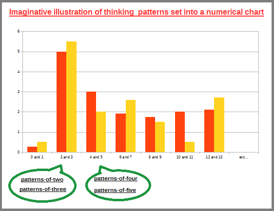 Chart of ennumerated cognitive patterns