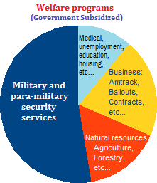 Hypothetical chart illustrating welfare programs