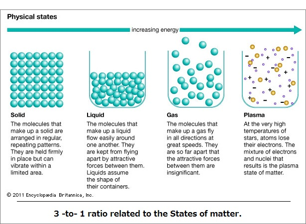3 to 1 ratio of matter states