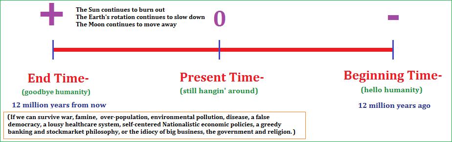 Human timescale