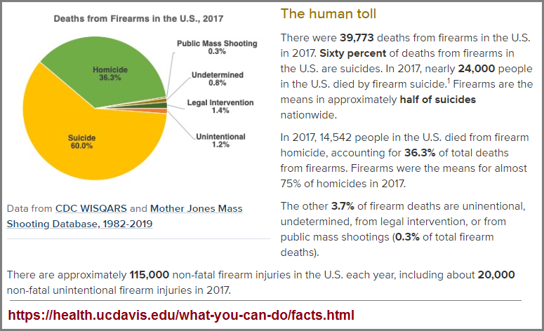 Different forms of death by firearms