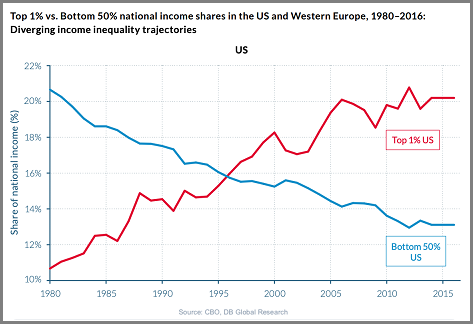 Income Inequality image 2