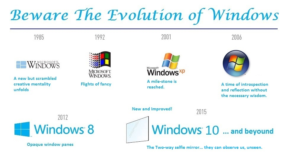 Windows Evolution (103K)